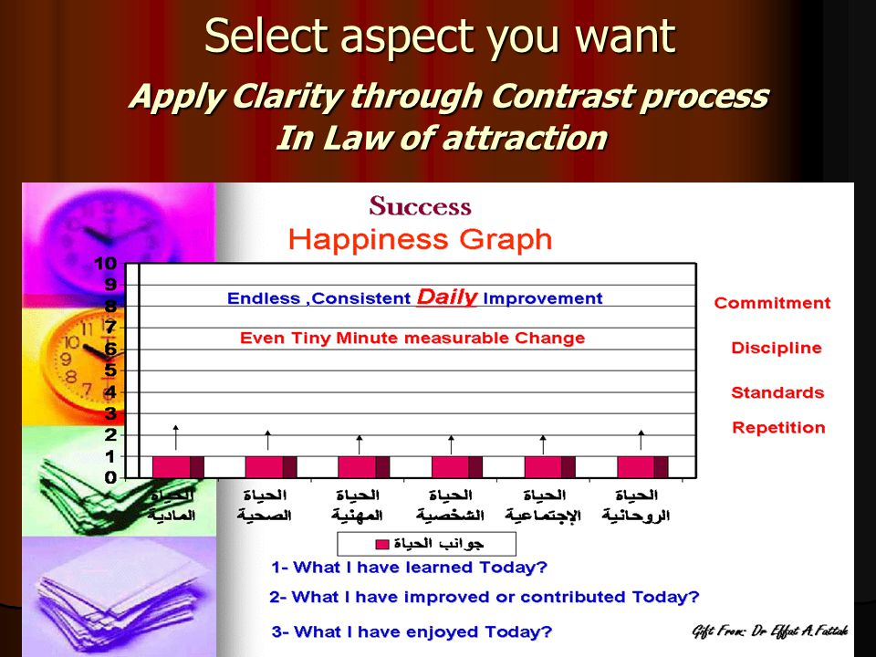Select aspect you want Apply Clarity through Contrast process In Law of attraction