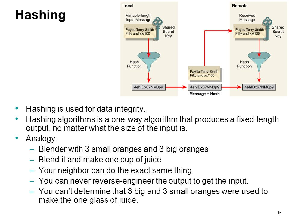 Hashing Hashing is used for data integrity.