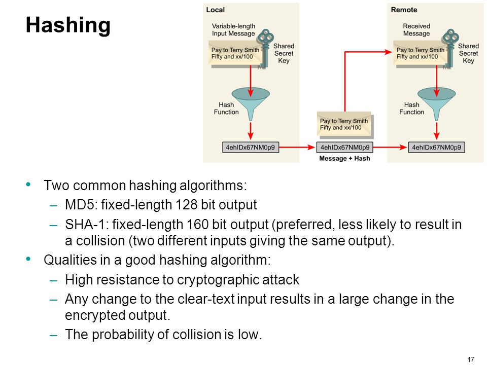 Hashing Two common hashing algorithms: