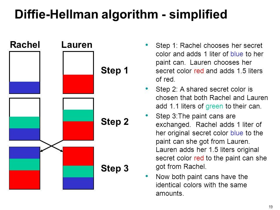 Diffie-Hellman algorithm - simplified