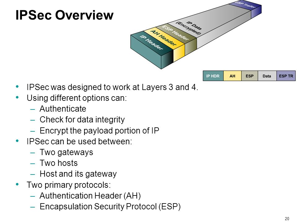 IPSec Overview IPSec was designed to work at Layers 3 and 4.