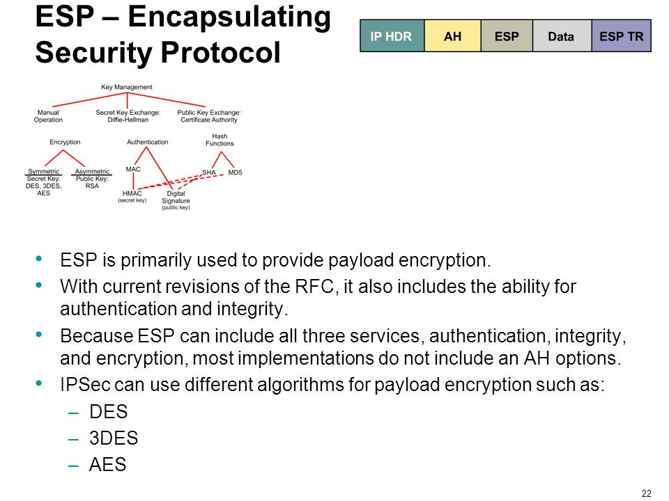 ESP – Encapsulating Security Protocol