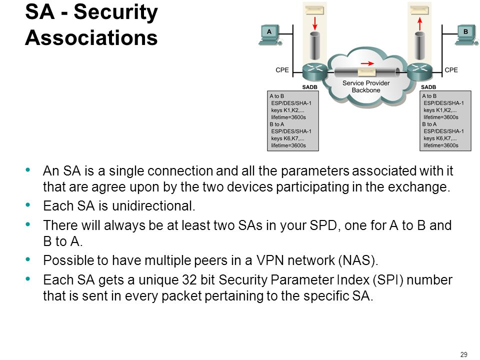 SA - Security Associations