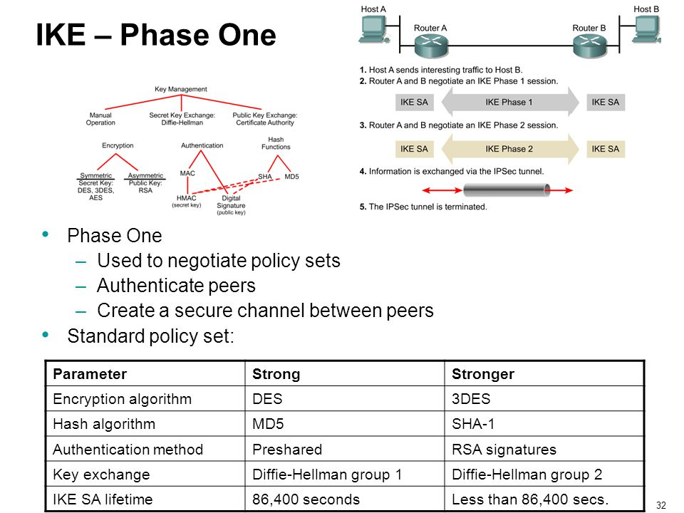 IKE – Phase One Phase One Used to negotiate policy sets