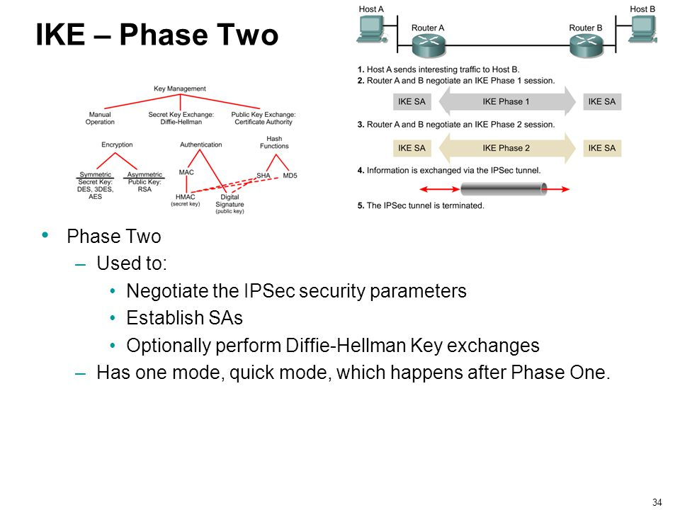 IKE – Phase Two Phase Two Used to: