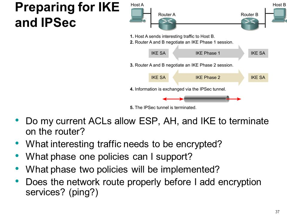 Preparing for IKE and IPSec