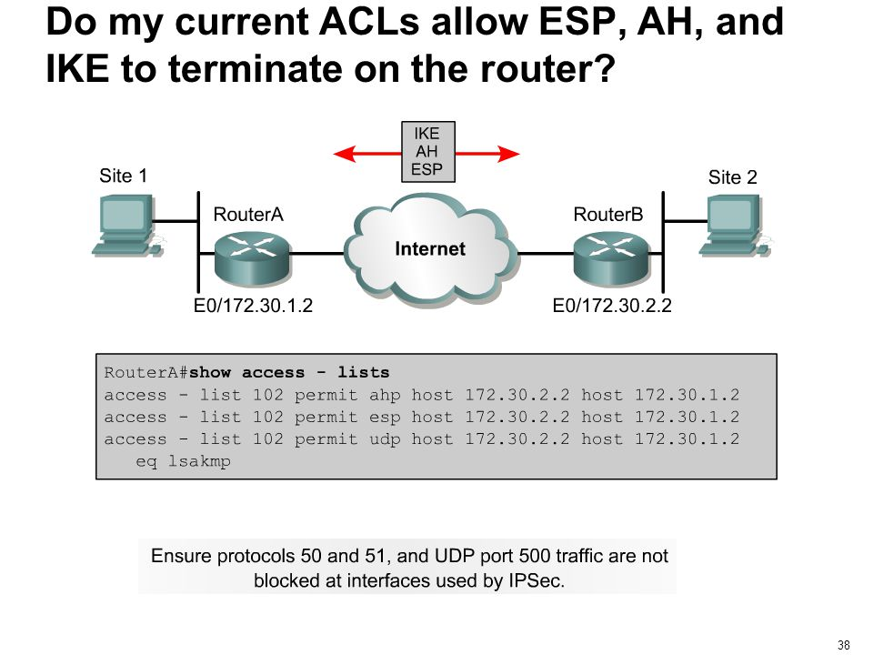 Do my current ACLs allow ESP, AH, and IKE to terminate on the router