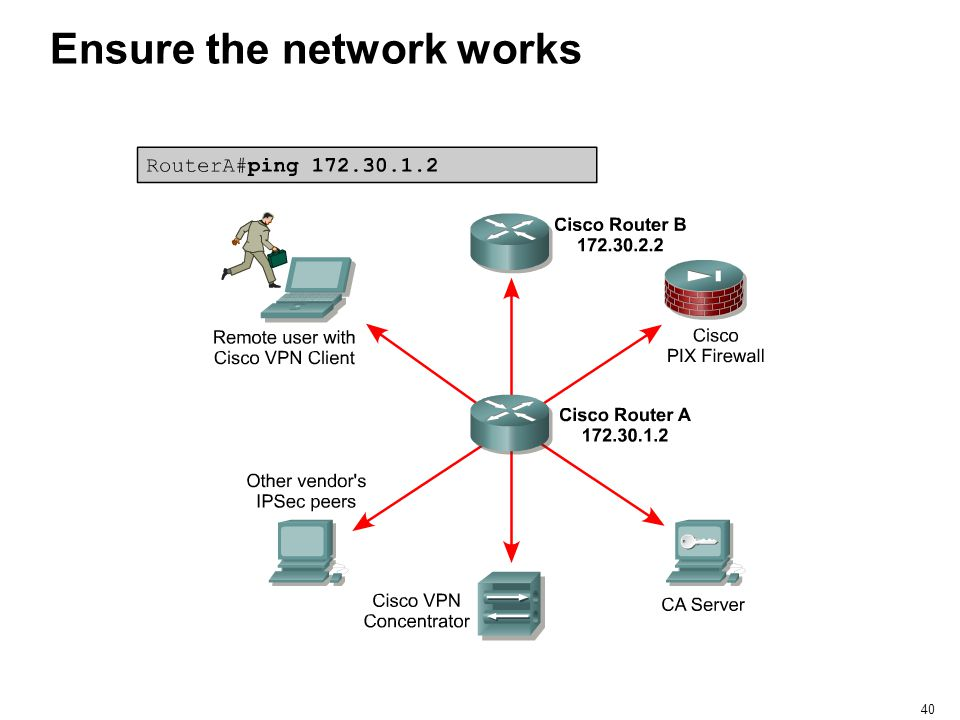 Ensure the network works