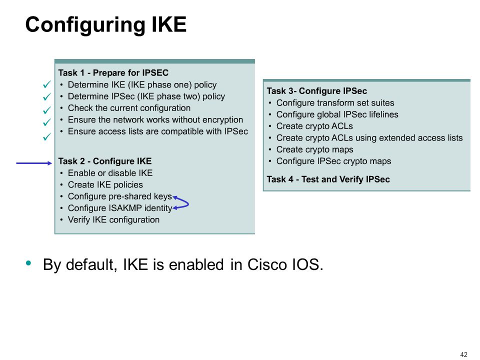 Configuring IKE By default, IKE is enabled in Cisco IOS.