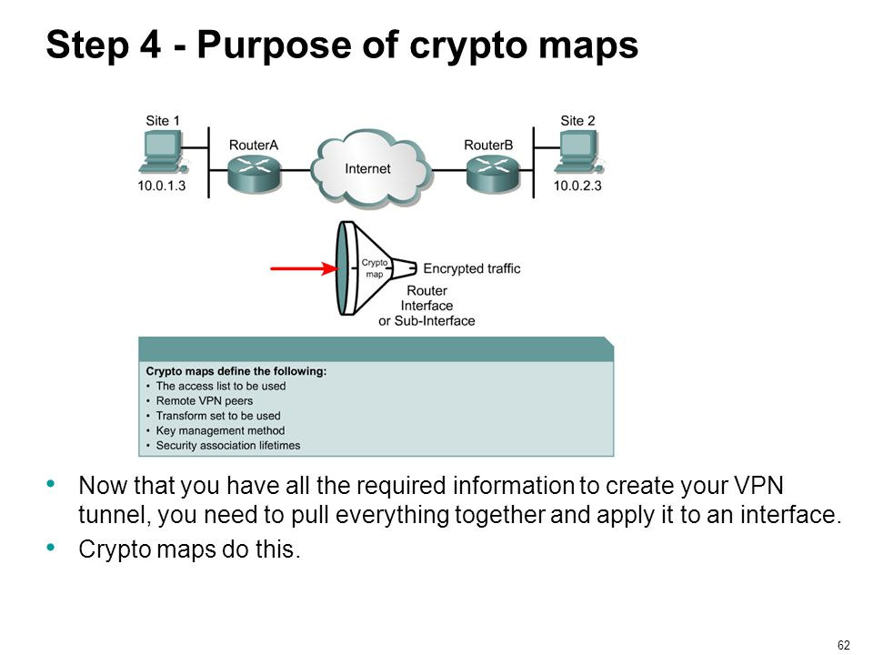 Step 4 - Purpose of crypto maps
