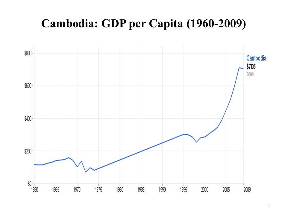 Cambodia: GDP per Capita (1960-2009)