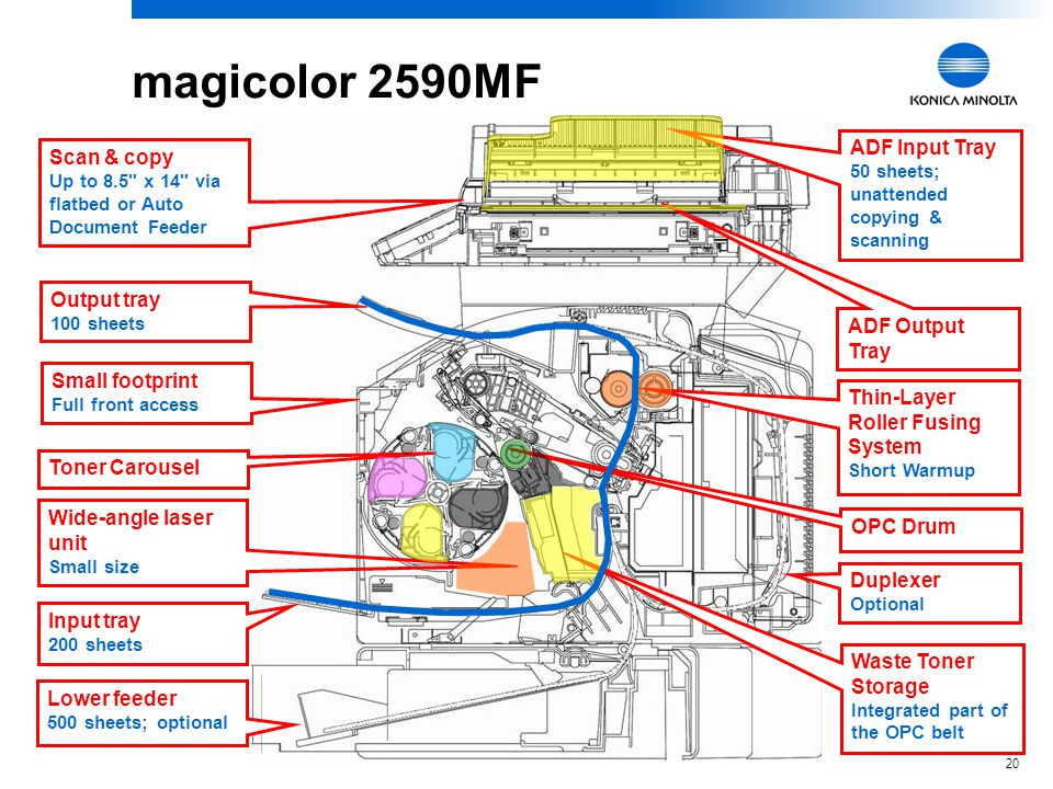 magicolor 2590MF ADF Input Tray 50 sheets; unattended copying & scanning. Scan & copy Up to 8.5 x 14 via.