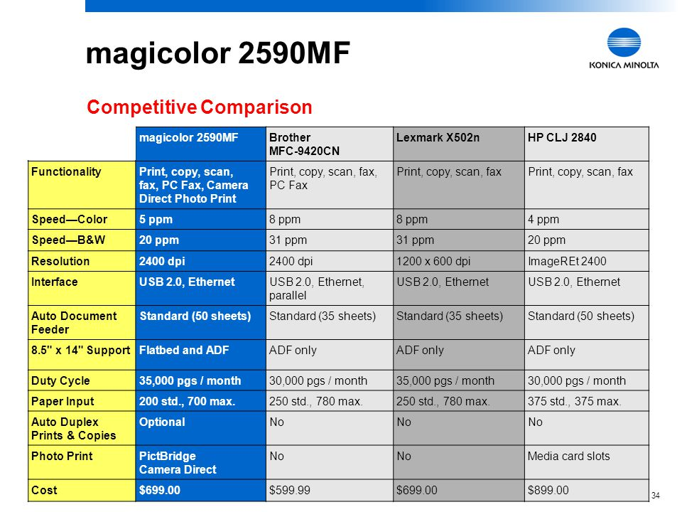 magicolor 2590MF Competitive Comparison magicolor 2590MF