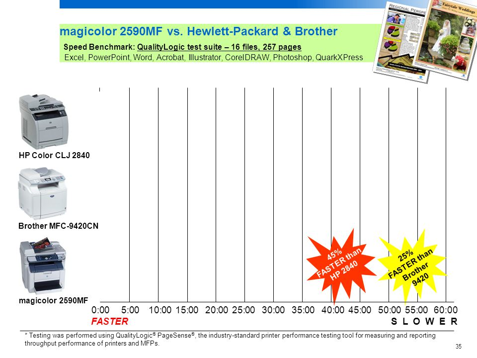 magicolor 2590MF vs. Hewlett-Packard & Brother Speed Benchmark: QualityLogic test suite – 16 files, 257 pages Excel, PowerPoint, Word, Acrobat, Illustrator, CorelDRAW, Photoshop, QuarkXPress
