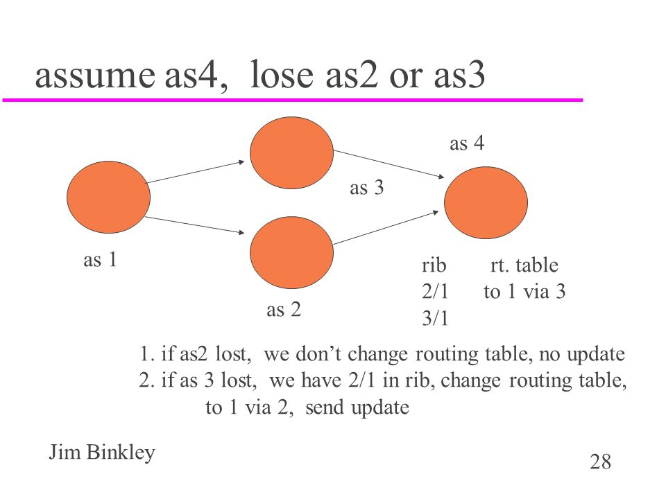 assume as4, lose as2 or as3 as 4 as 3 as 1 rib rt. table