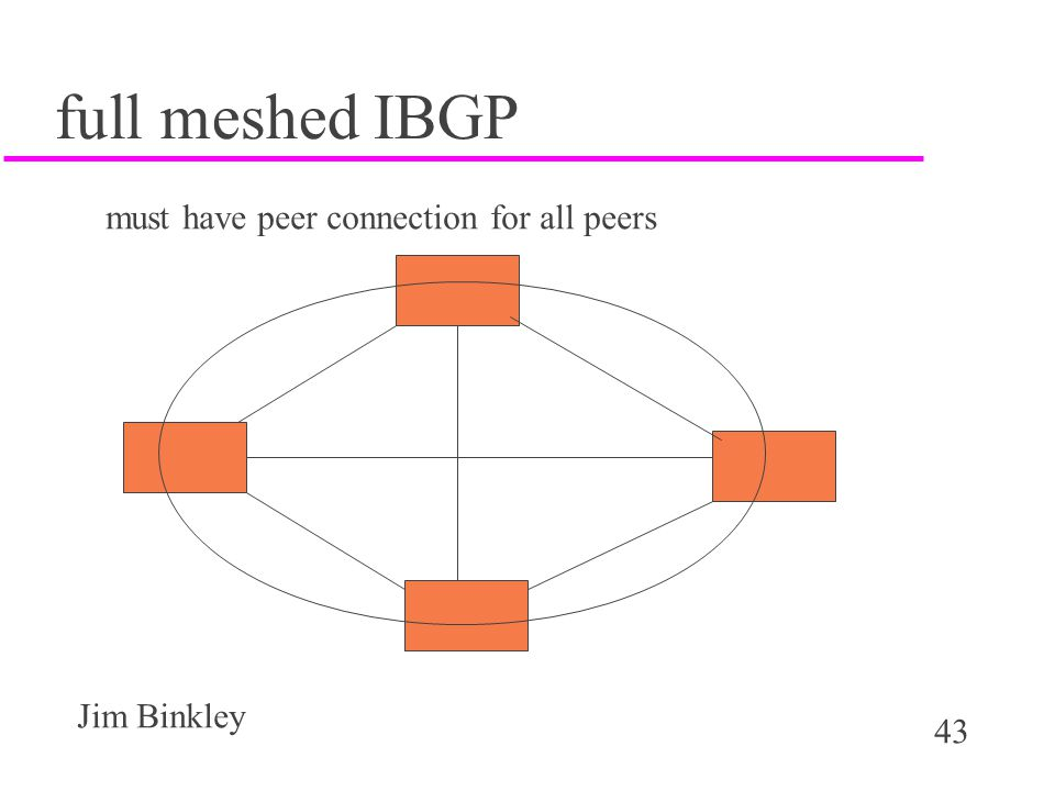 full meshed IBGP must have peer connection for all peers