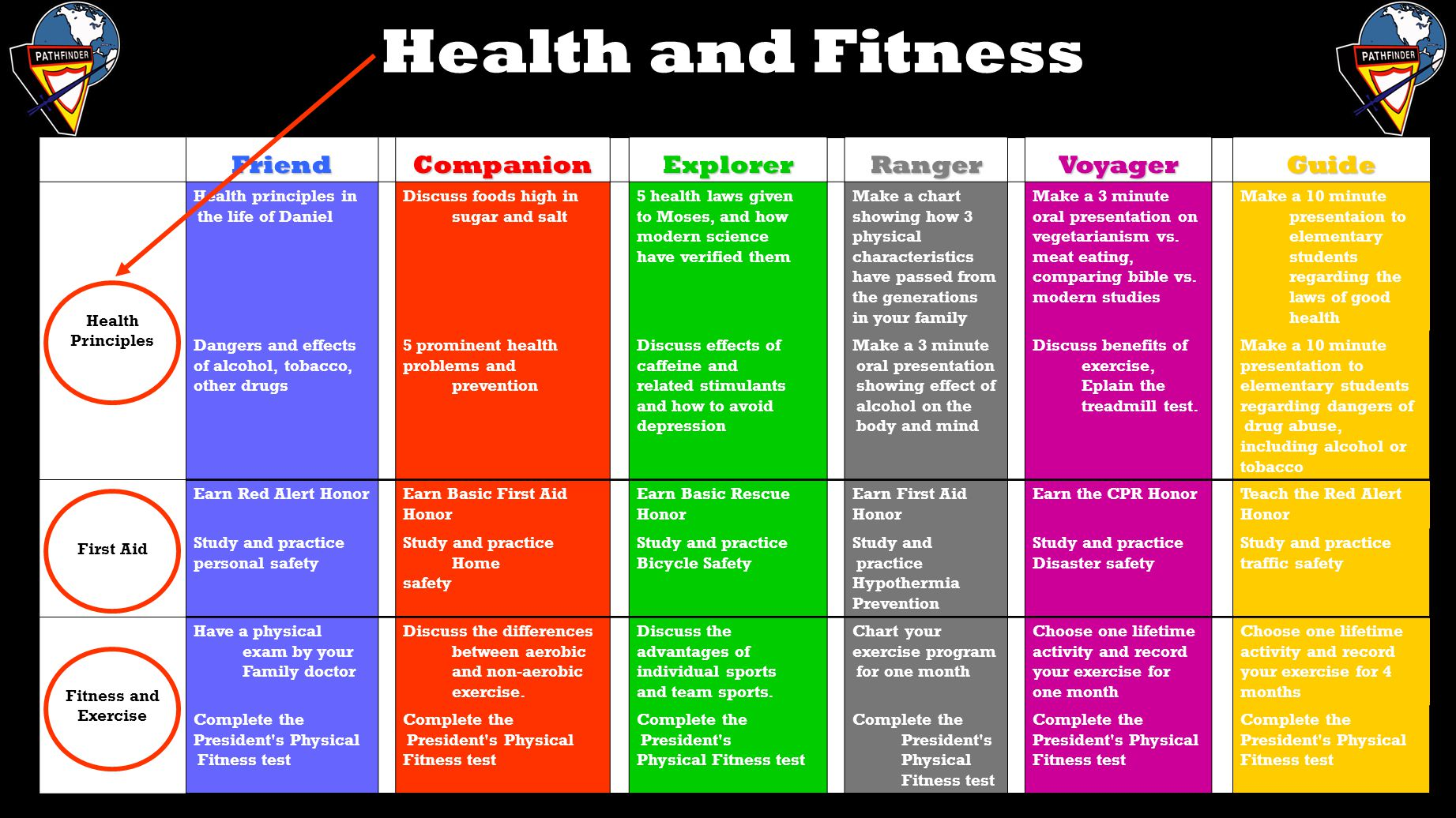 Health and Fitness Friend Companion Explorer Ranger Voyager Guide