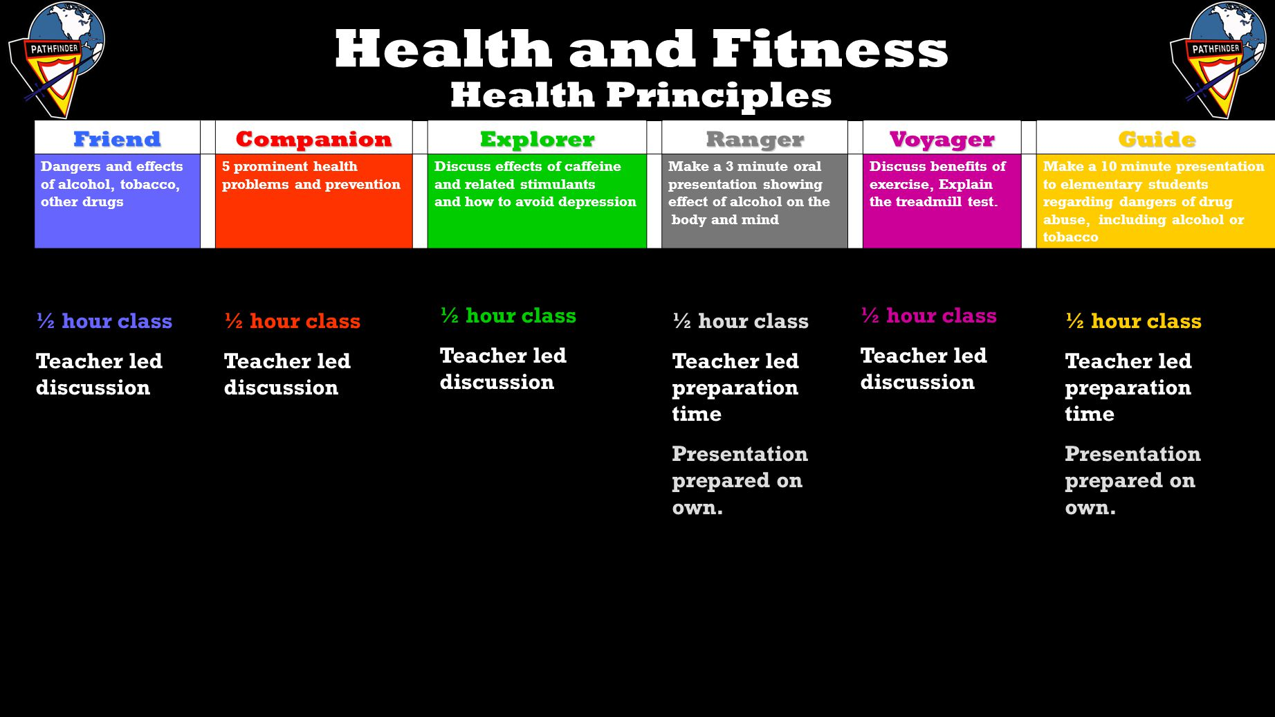 Health and Fitness Health Principles