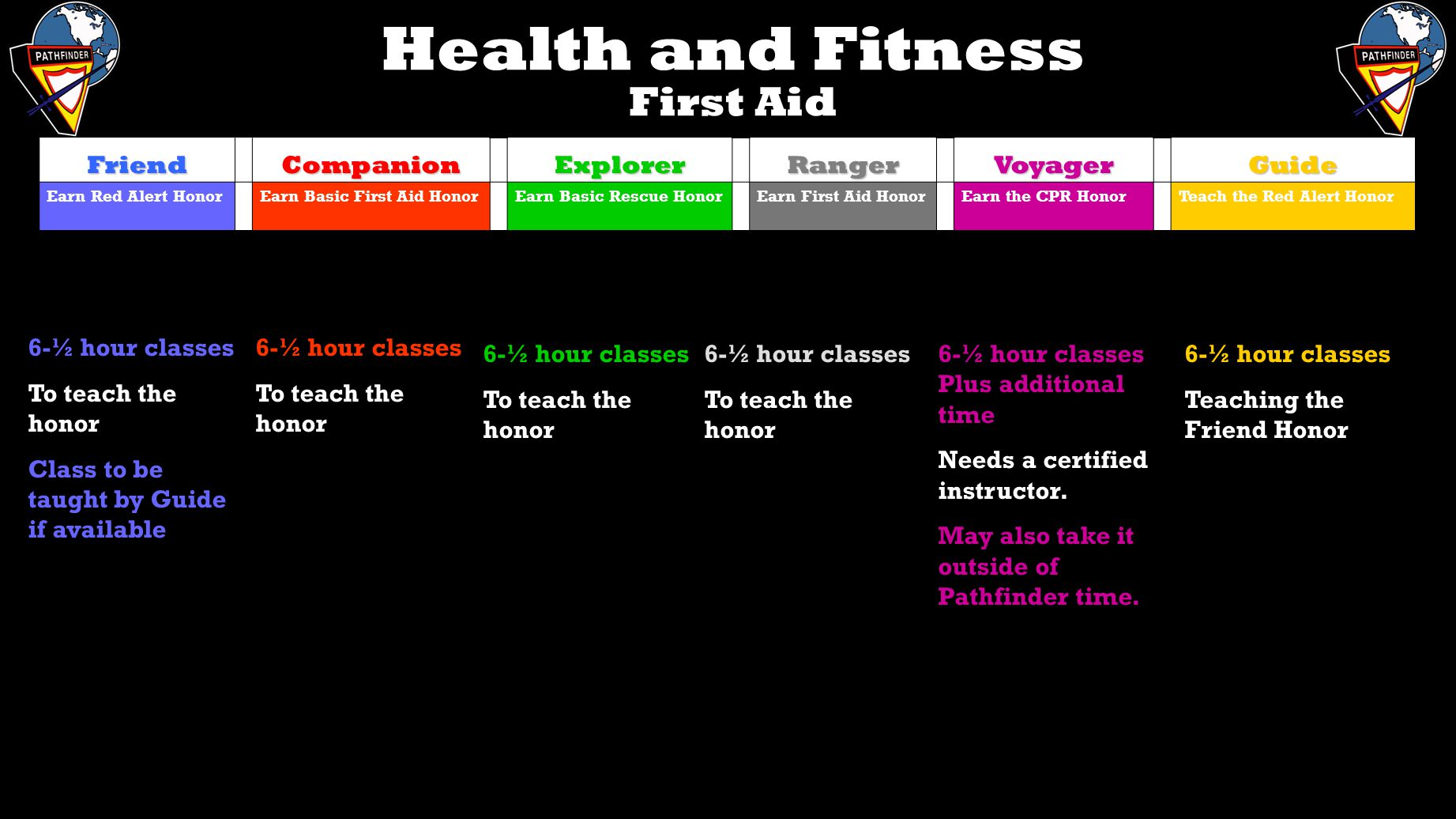 Health and Fitness First Aid