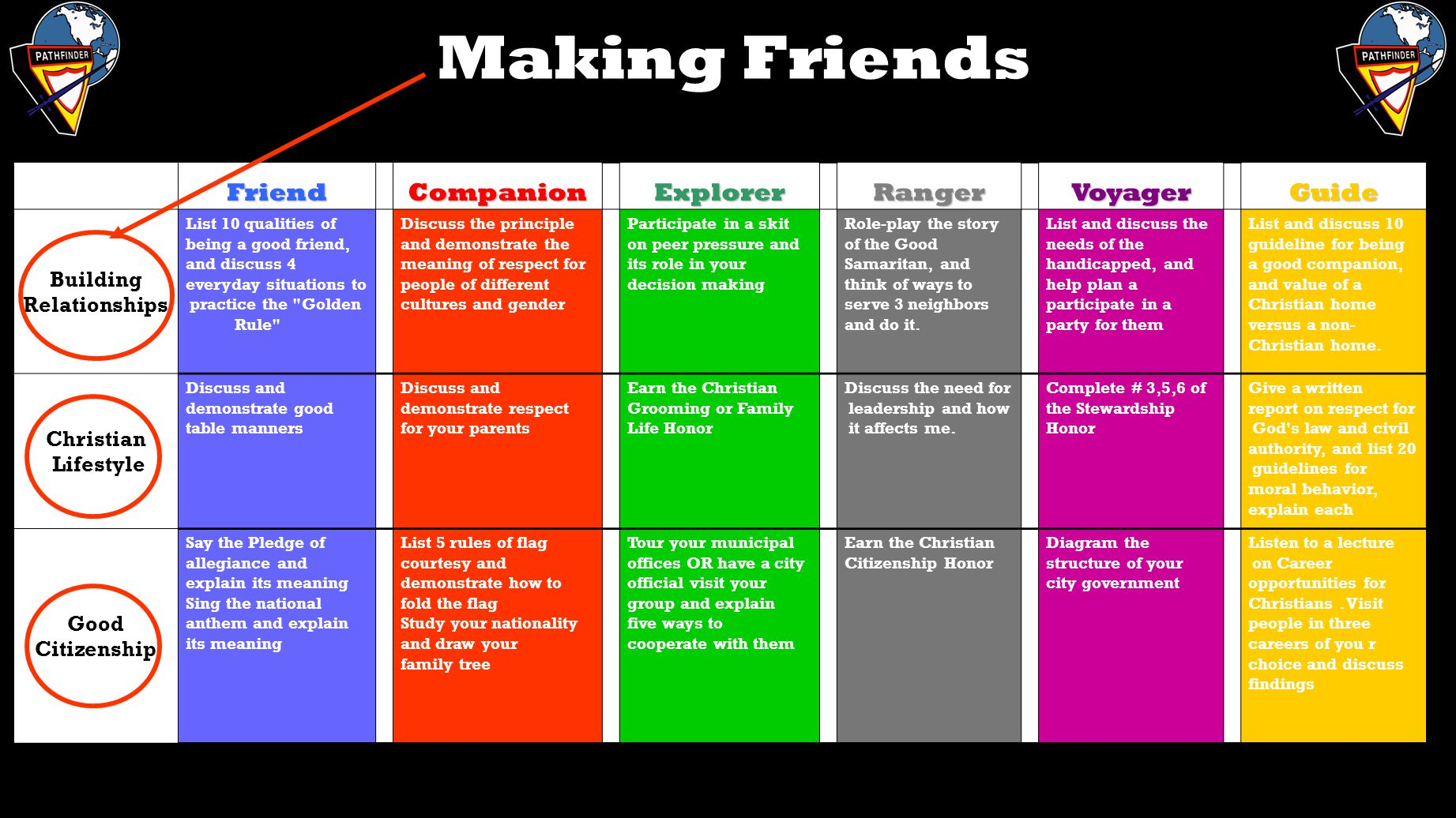 Making Friends Friend Companion Explorer Ranger Voyager Guide Building
