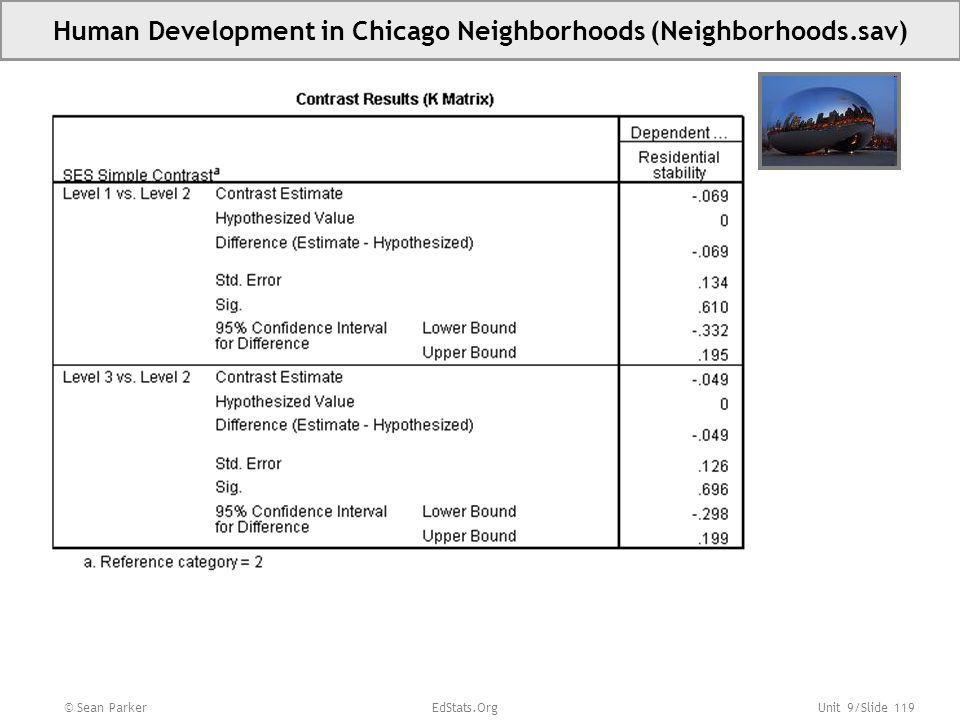 Human Development in Chicago Neighborhoods (Neighborhoods.sav)