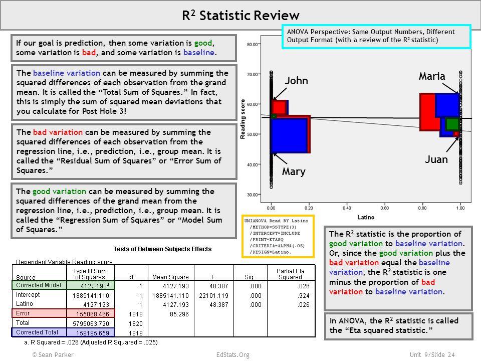 R2 Statistic Review Maria John Juan Mary