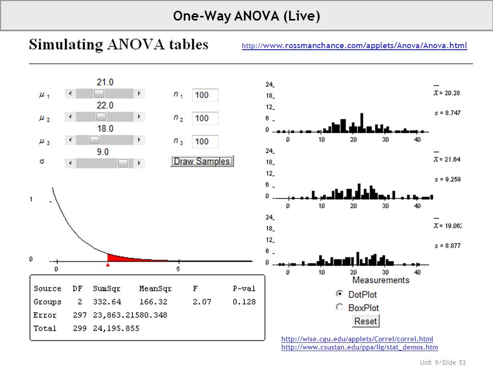 One-Way ANOVA (Live) http://www.rossmanchance.com/applets/Anova/Anova.html. http://wise.cgu.edu/applets/Correl/correl.html.