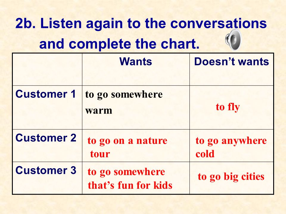 2b. Listen again to the conversations and complete the chart.