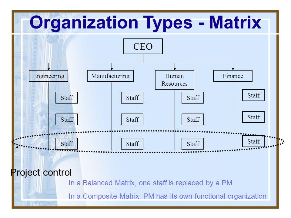 Organization Types - Matrix