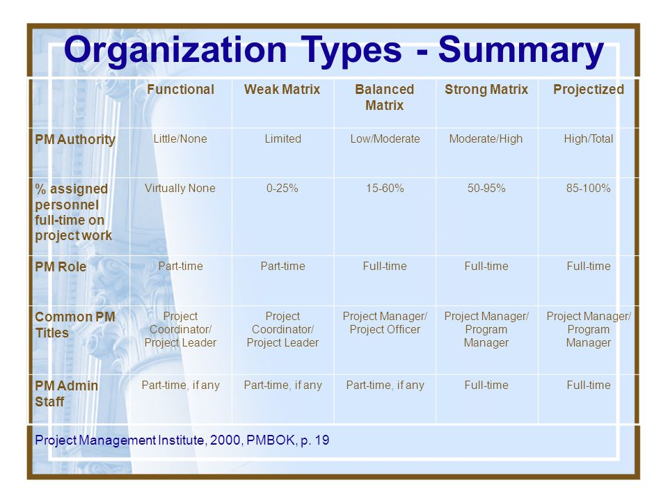 Organization Types - Summary
