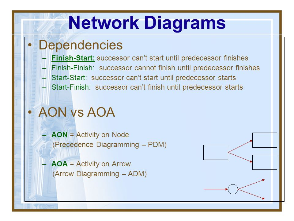 Network Diagrams Dependencies AON vs AOA