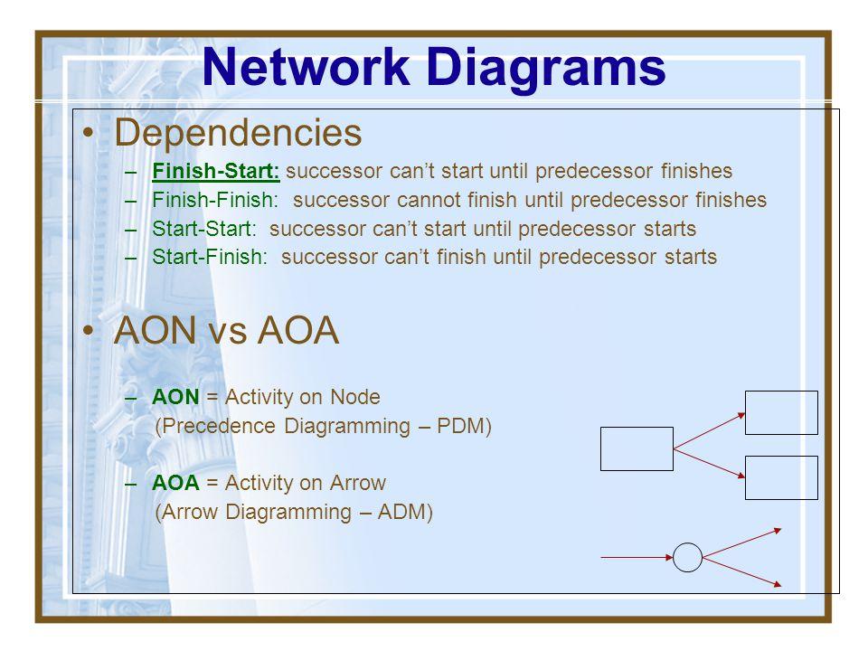 Network Diagrams Dependencies AON vs AOA