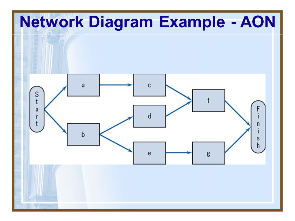 Network Diagram Example - AON