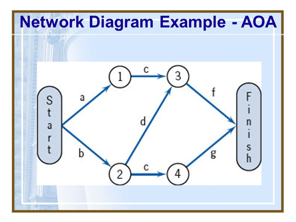 Network Diagram Example - AOA