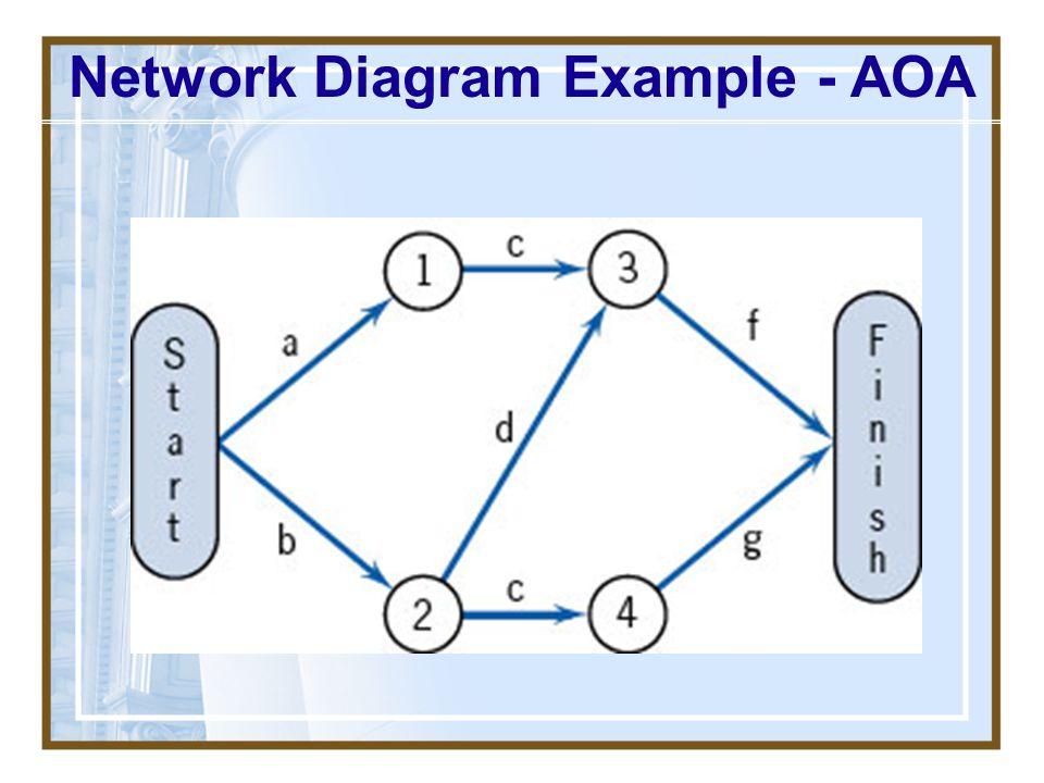 Network Diagram Example - AOA