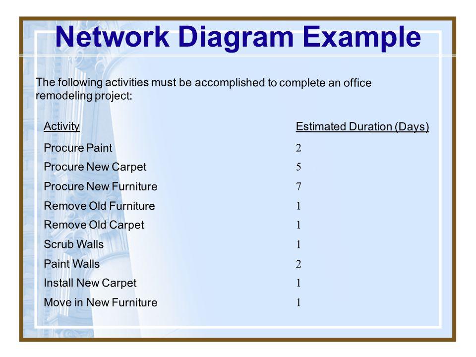 Network Diagram Example
