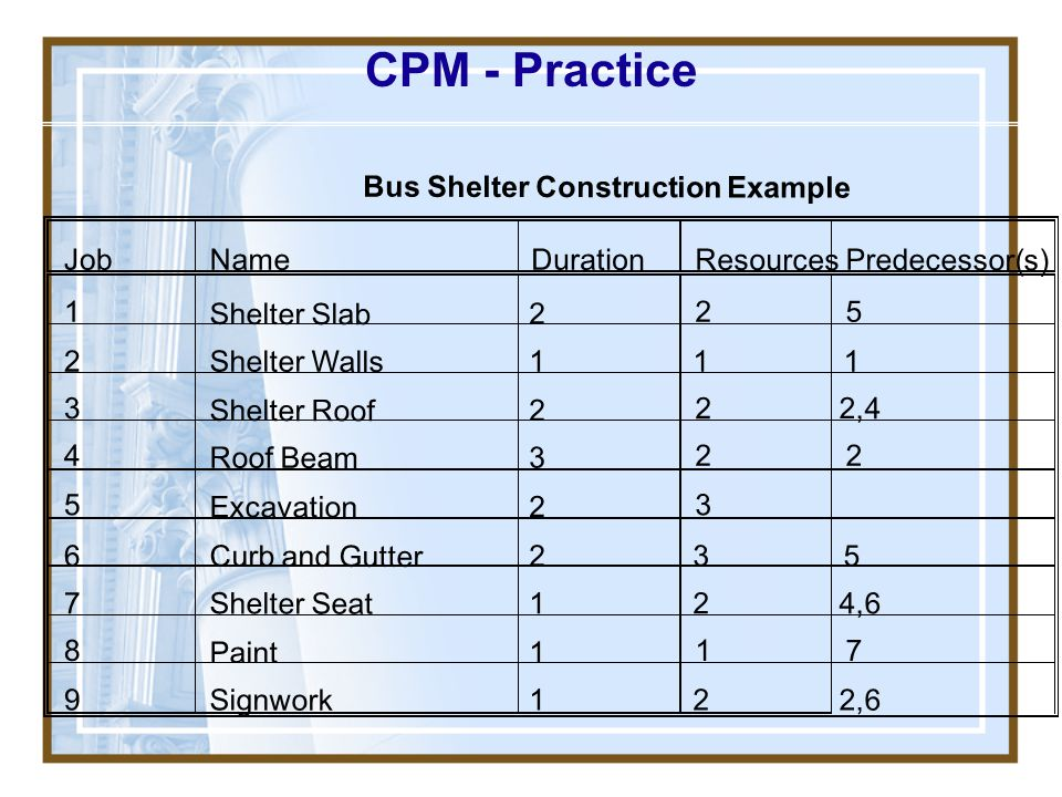 CPM - Practice Bus Shelter Construction Example Job Name Duration
