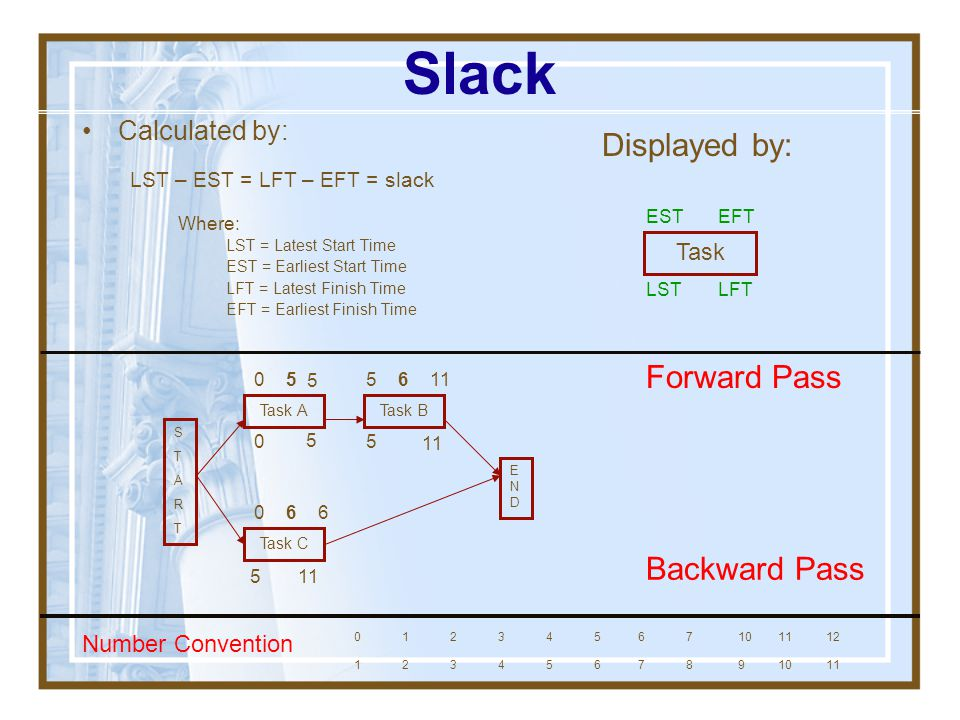 Slack Displayed by: Forward Pass Backward Pass Calculated by: Task