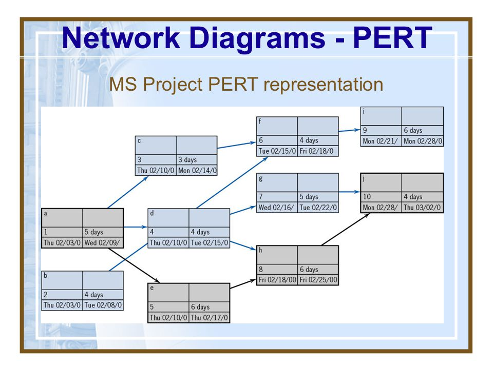Network Diagrams - PERT