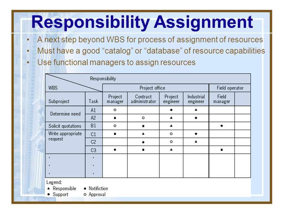 Responsibility Assignment
