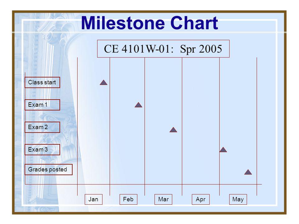 Milestone Chart CE 4101W-01: Spr 2005 Class start Exam 1 Exam 2 Exam 3