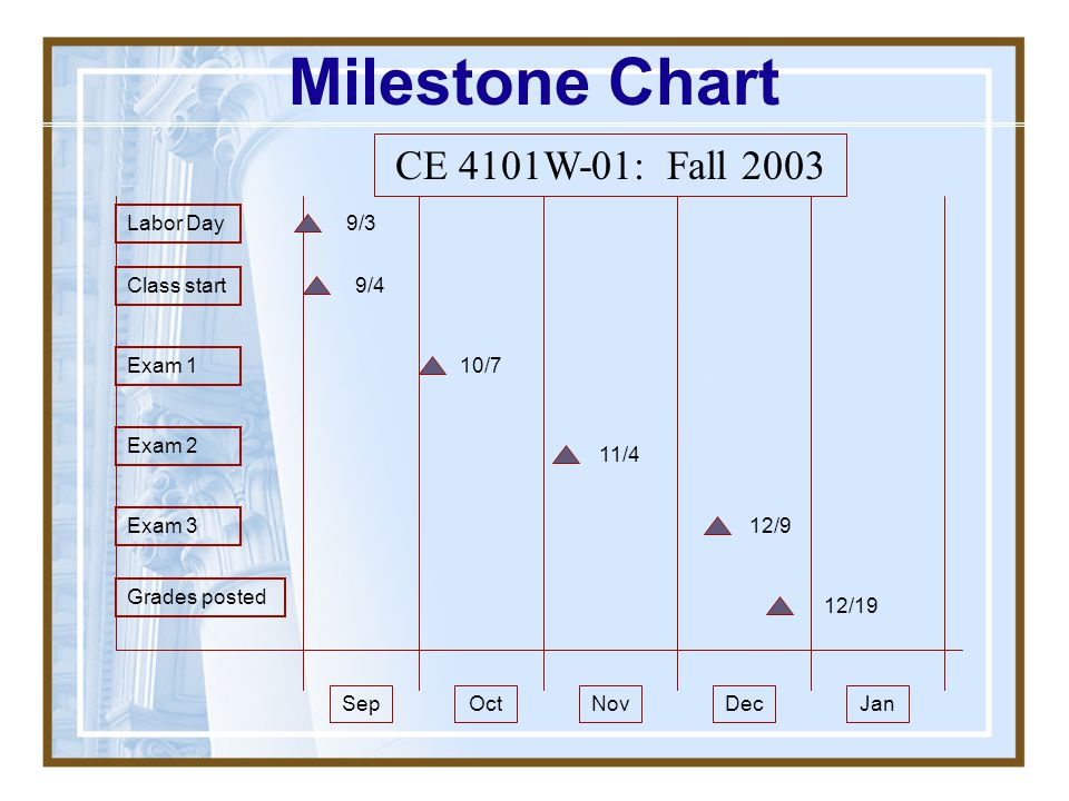 Milestone Chart CE 4101W-01: Fall 2003 Labor Day 9/3 Class start 9/4