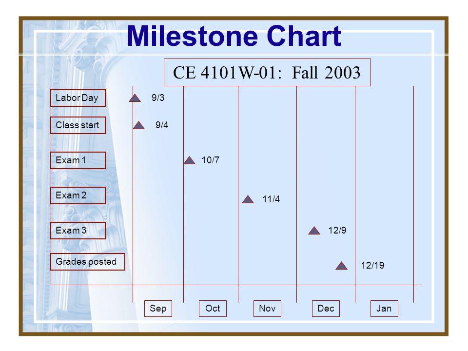 Milestone Chart CE 4101W-01: Fall 2003 Labor Day 9/3 Class start 9/4