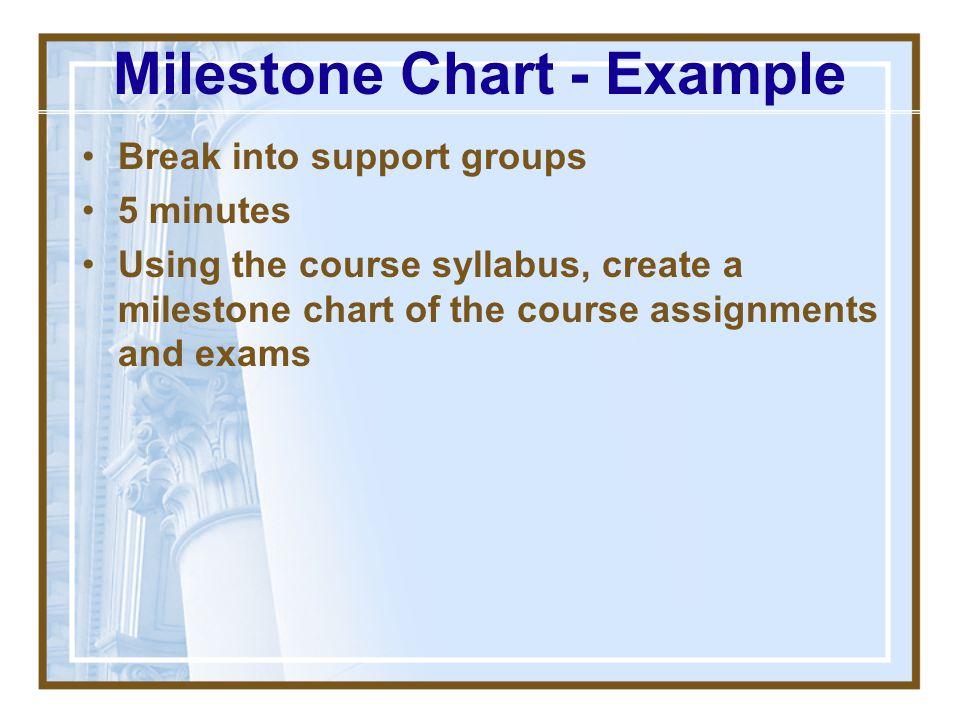 Milestone Chart - Example