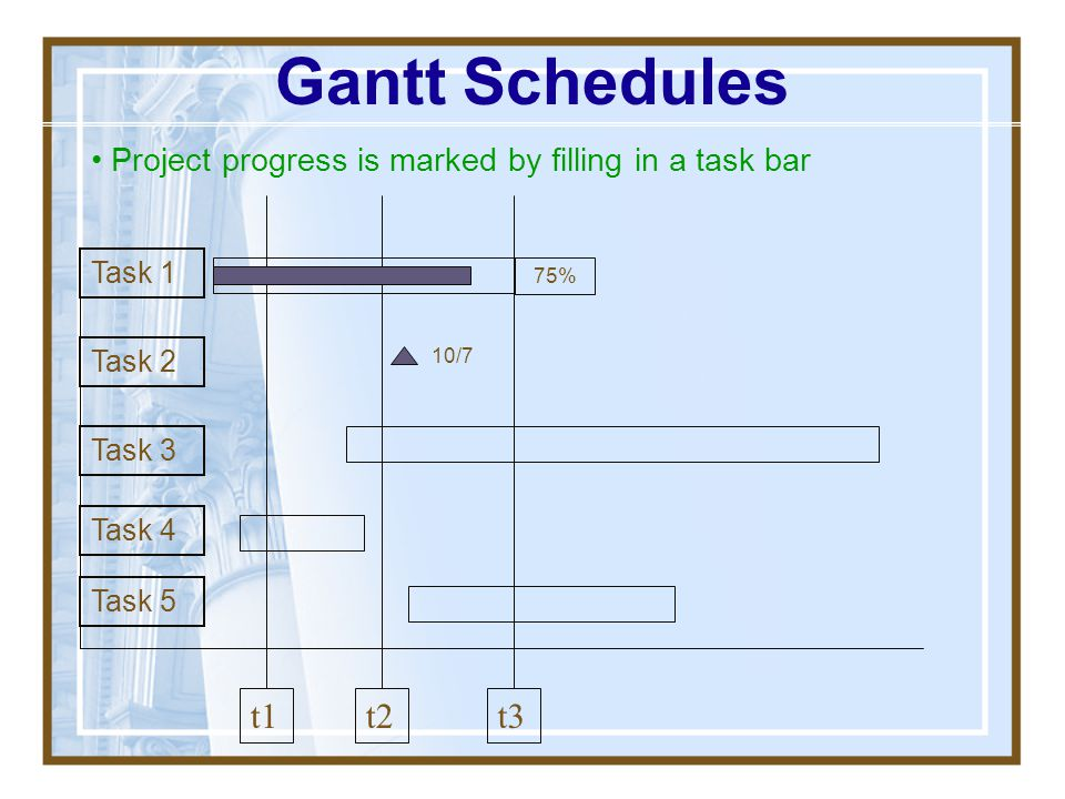 Gantt Schedules Project progress is marked by filling in a task bar. Task 1. 75% Task 2. 10/7. Task 3.