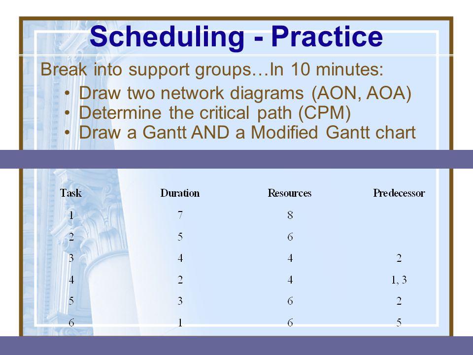 Scheduling - Practice Break into support groups…In 10 minutes: