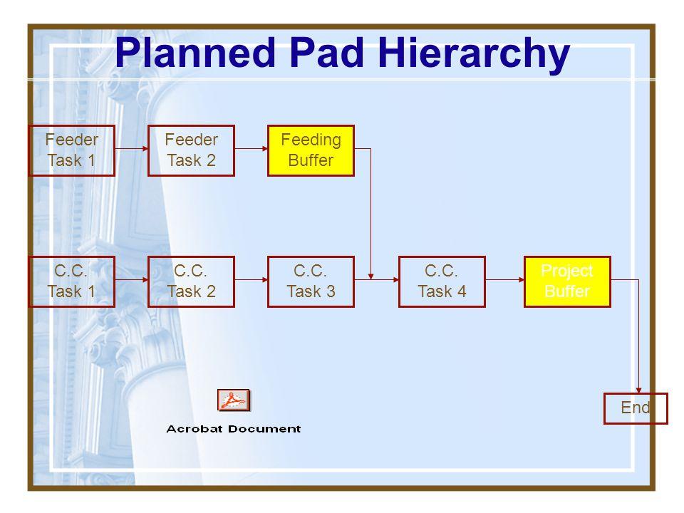Planned Pad Hierarchy Feeder Task 1 Feeder Task 2 Feeding Buffer