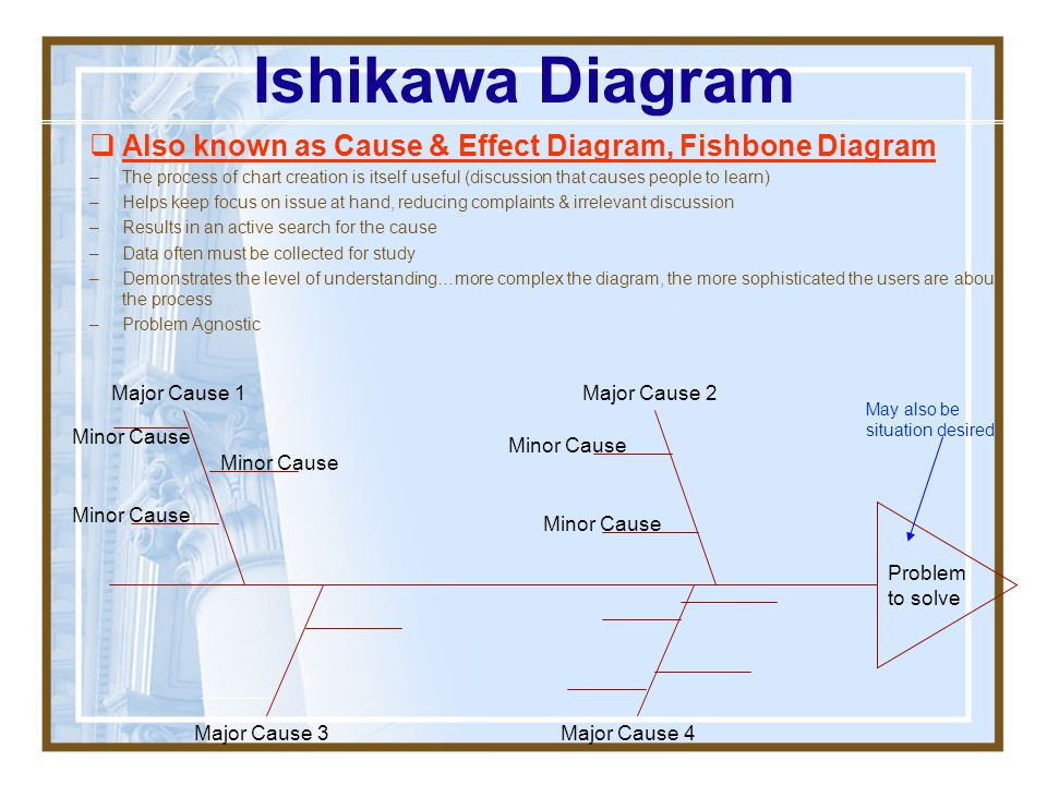 Ishikawa Diagram Also known as Cause & Effect Diagram, Fishbone Diagram.