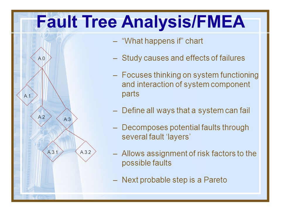 Fault Tree Analysis/FMEA