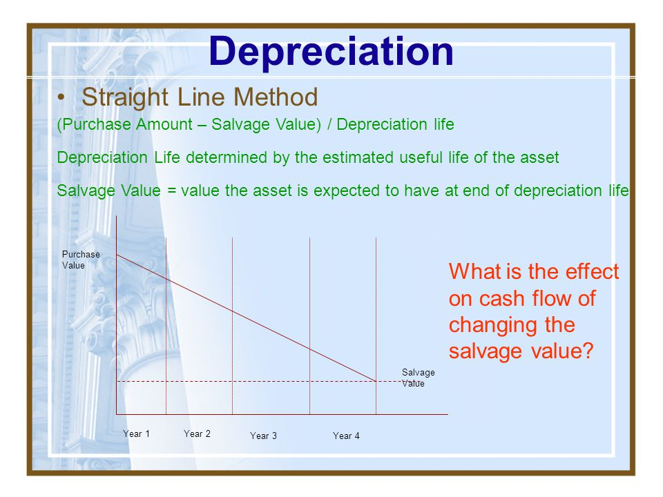Depreciation Straight Line Method